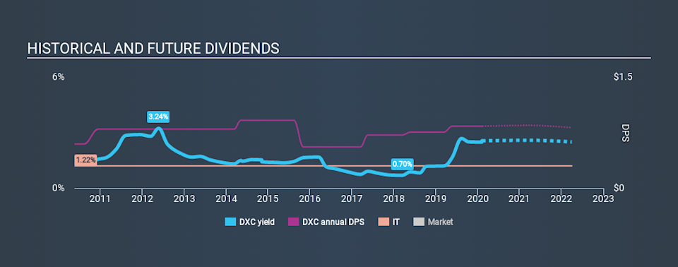 NYSE:DXC Historical Dividend Yield, February 10th 2020