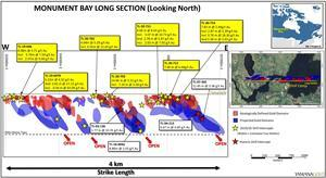 Monument Bay Twin Lakes Deposit long section with modeled geologically defined gold domains as well as target gold domains projected to 700 metres depth. 2019 and 2020 drilling results and select historic intercepts, reported as Au (g/t) over estimated true widths, shown to illustrate higher-grade values within gold domains.