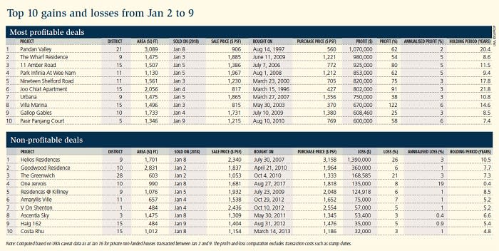 Table: Top 10 gains and losses from Jan 2 to 9 (non-landed transactions)
