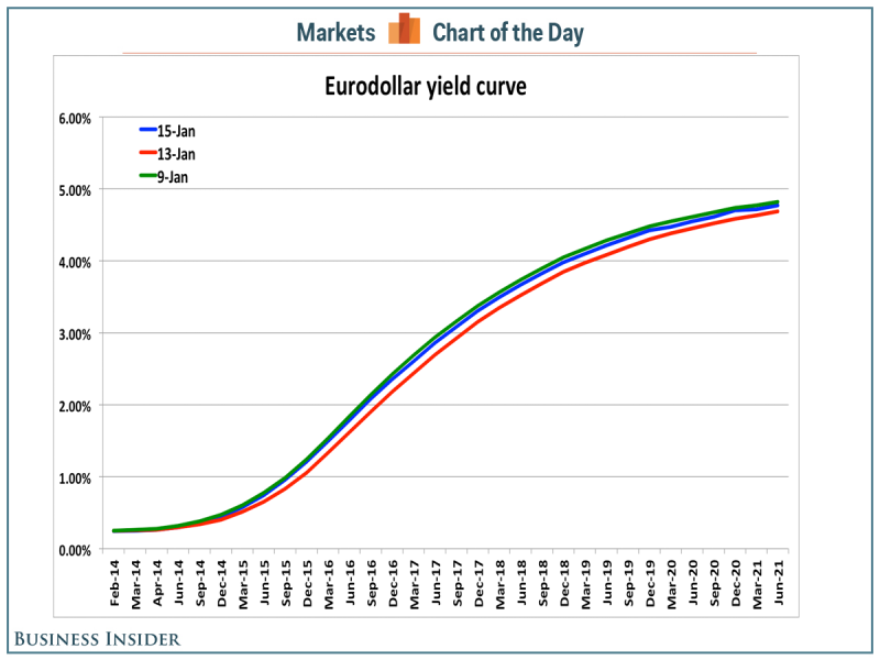 ED chart of the day