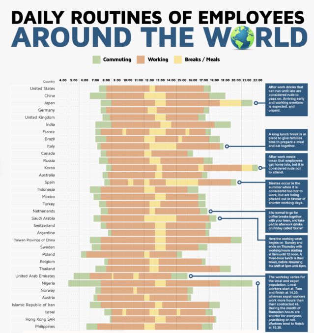 "Work days around the world.  <span>Check out the </span> <a href=""https://www.printerland.co.uk/blog/the-daily-routines-of-employees-around-the-world/"" rel=""nofollow noopener"" target=""_blank"" data-ylk=""slk:full results"" class=""link rapid-noclick-resp""><span>full results</span></a> <span> here. </span>"