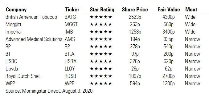 Table of five-star stocks