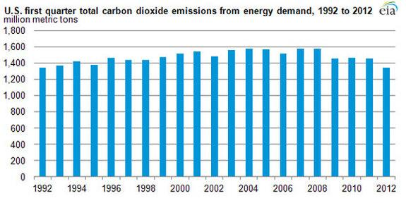 The Real Reason CO2 Emissions in US Plummeted