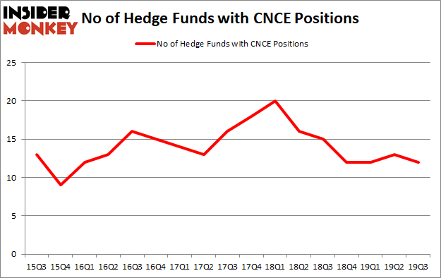 Is CNCE A Good Stock To Buy?
