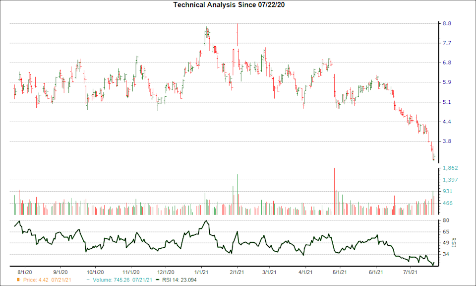 3-month RSI Chart for FSM