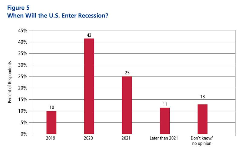 A survey of 281 business economists shows 10% of respondents expecting a recession by the end of 2019 and 42% of respondents expecting a recession by the end of 2020. Source: National Association of Business Economics