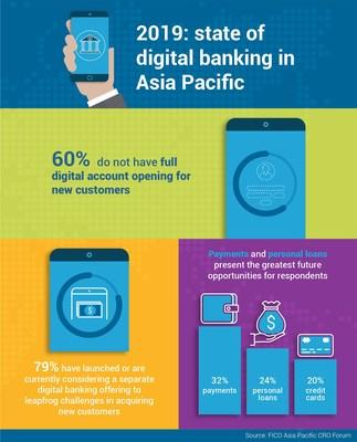 2019: state of digital banking in Asia Pacific