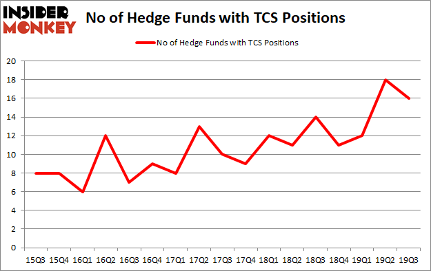 Is TCS A Good Stock To Buy?