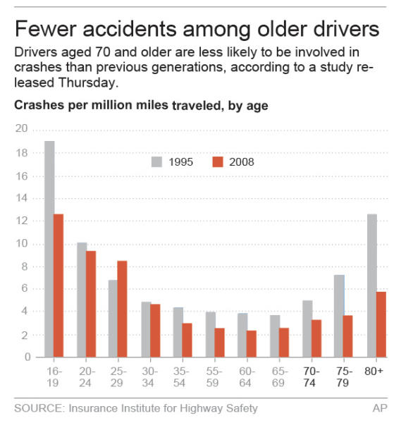 Chart shows crash fatality rates by age.; 2c x 4 inches; 96.3 mm x 101 mm;