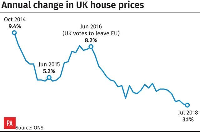 Housing market slows as London price fall weighs on market