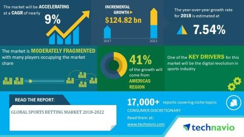 Global Sports Betting Market 2018-2022 | Popularity of Virtual Sports Betting to Boost Growth | Technavio