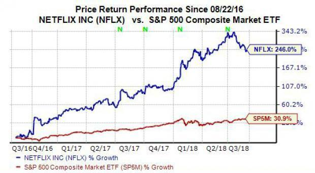 Netflix (NFLX) saw its stock price climb over 4% Monday, which helped stop some of NFLX's post-Q2 earnings decline. So let's see what had investors so excited. Plus, is it time for you to jump back into Netflix stock now?