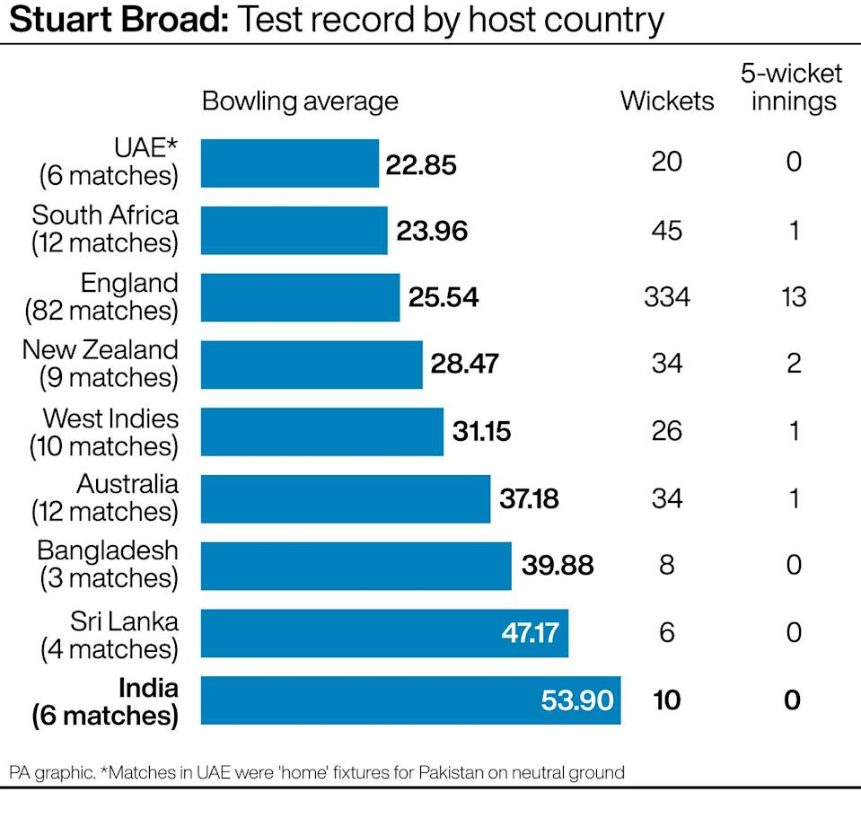 Stuart Broad: Test bowling record by host country