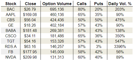 Thursday's Vital Options Data: Cisco Systems, Inc. (CSCO), Target Corporation (TGT) and Nvidia Corporation (NVDA)
