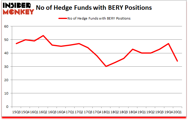 Is BERY A Good Stock To Buy?