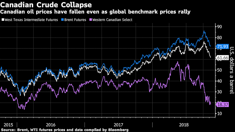 Exxon's $2 Billion Canadian Move Shows Confidence When Others Flee