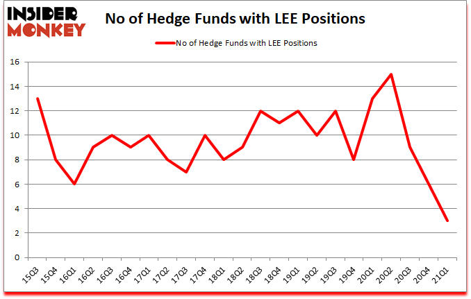 Is LEE A Good Stock To Buy?