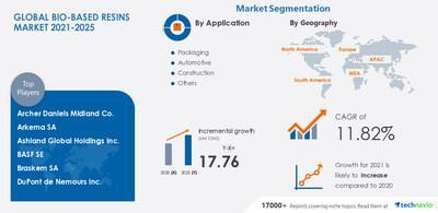 Attractive Opportunities in Bio-Based Resins Market - Forecast 2021-2025