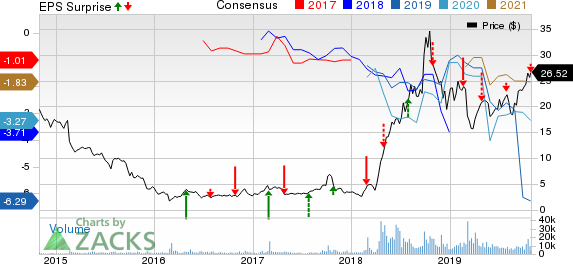 Intelsat S.A. Price, Consensus and EPS Surprise