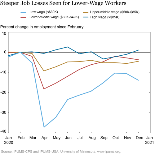 A report from the New York Fed on economic inequality details differences in employment levels among low, high wage workers. (Source: New York Fed)