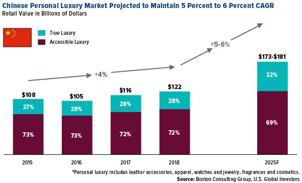 Cinese personal luxury market projected to maintain 5 percent to 6 percent CAGR