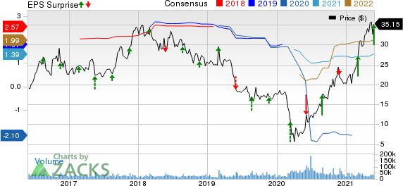 The Gap, Inc. Price, Consensus and EPS Surprise