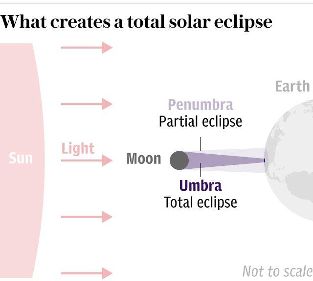What creates a total solar eclipse