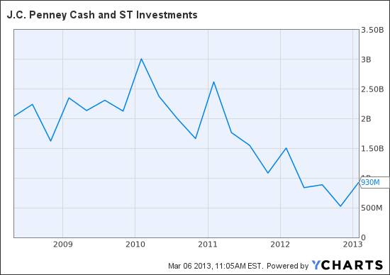 JCP Cash and ST Investments Chart