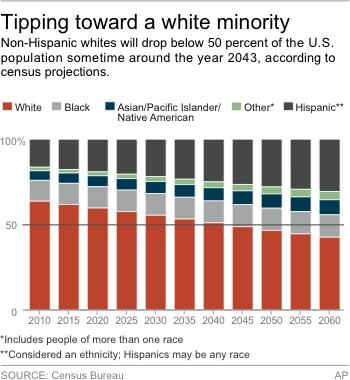 US whites now losing majority in under-5 age group