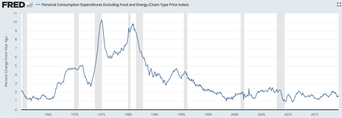 Inflation was rapidly rising as Paul Volcker transitioned into the role of chairman of the Federal Reserve in 1979. Source: St. Louis Fed, U.S. Bureau of Economic Analysis