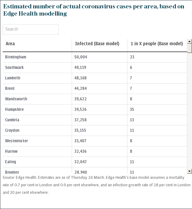 Estimated number of actual coronavirus cases per area, based on Edge Health modelling