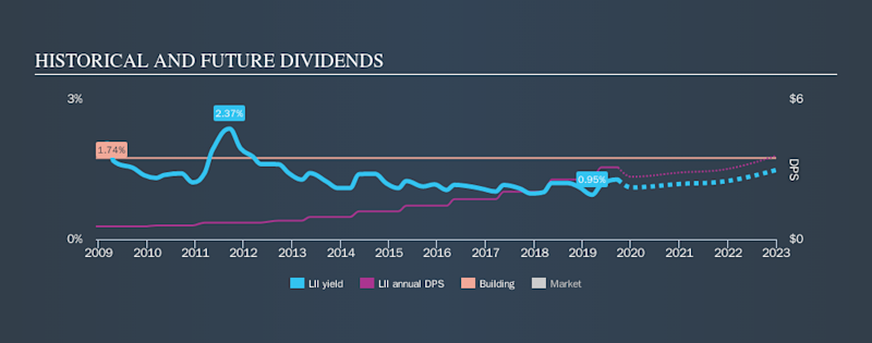 NYSE:LII Historical Dividend Yield, September 27th 2019