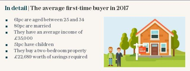 In detail | The average first-time buyer in 2017