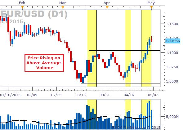Forex trading volume analysis