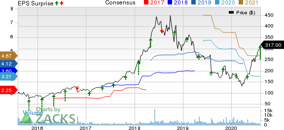 ABIOMED, Inc. Price, Consensus and EPS Surprise