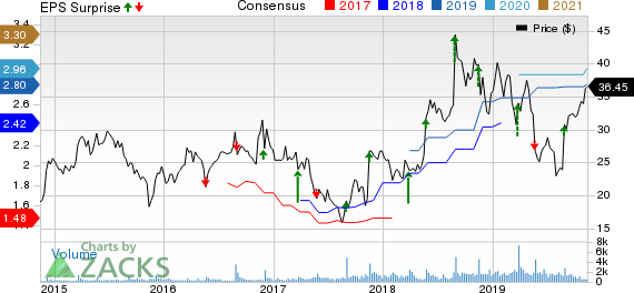 Shoe Carnival, Inc. Price, Consensus and EPS Surprise