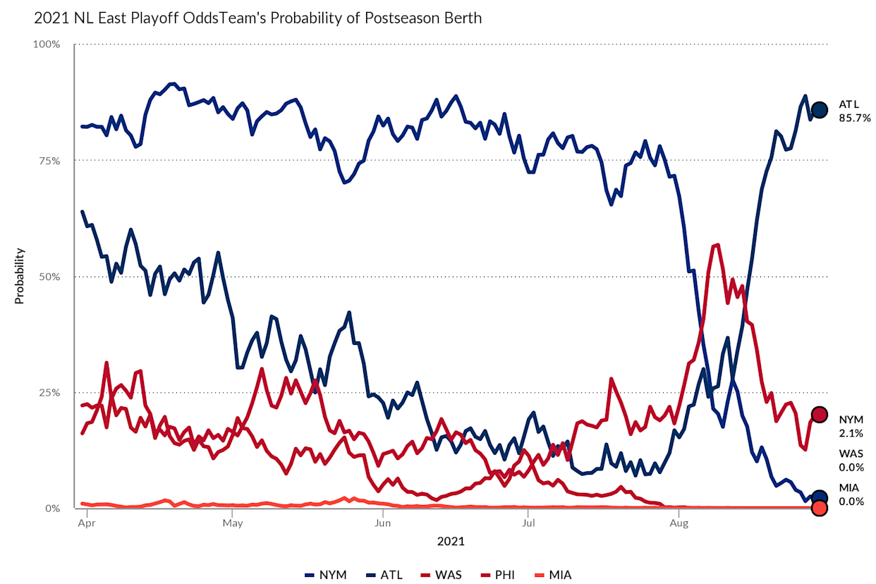 The Mets' playoff odds took a tumble in August. Via FanGraphs.