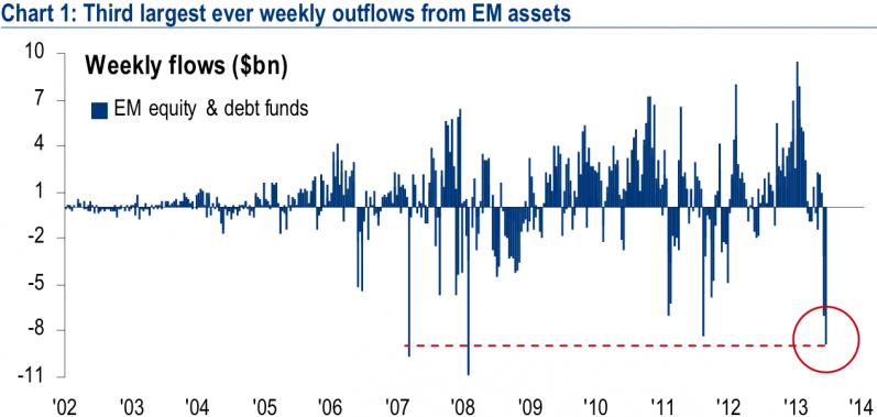 Outflows from emerging markets assets