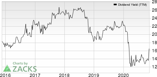 Orrstown Financial Services Inc Dividend Yield (TTM)