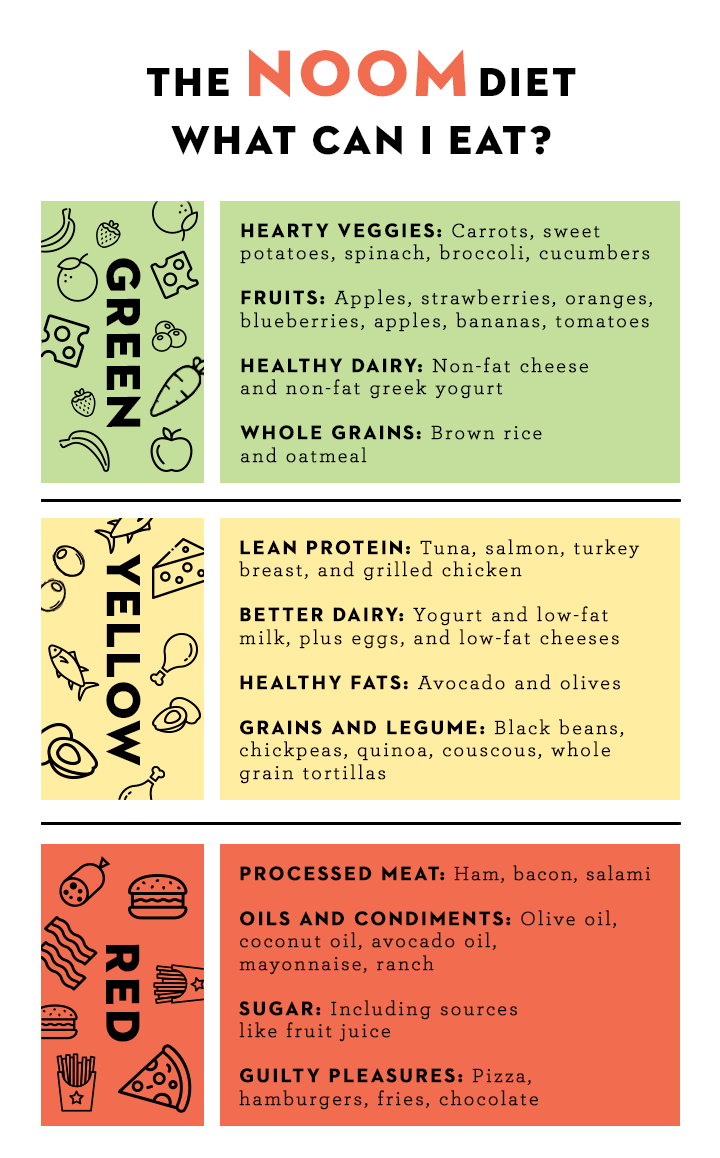 The Full List Of Foods You Can Eat On The Noom Diet