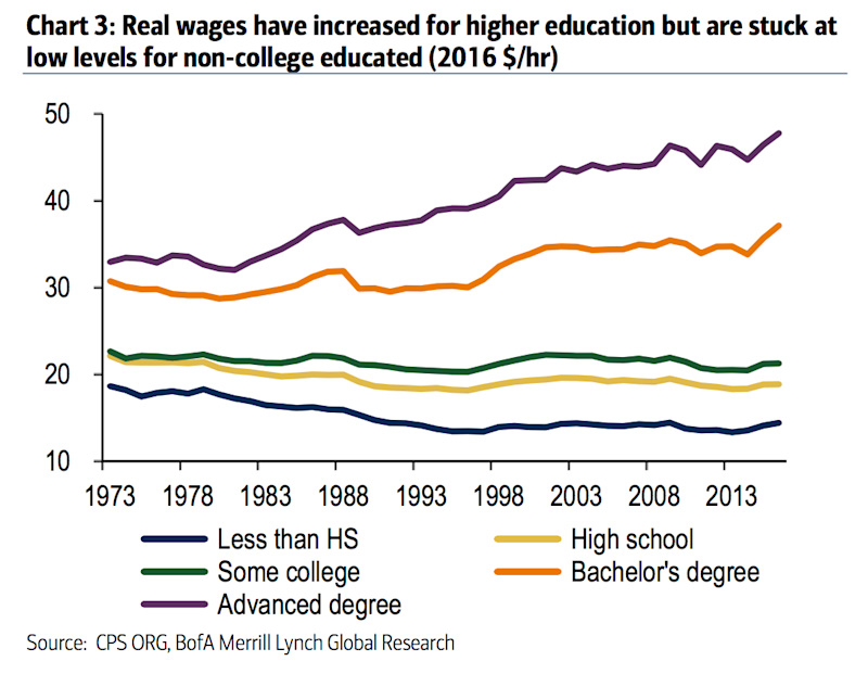 wages degrees