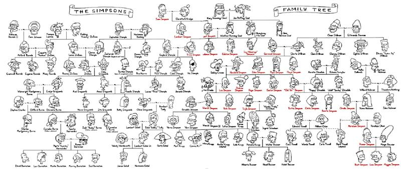 Homer and Mr Burns are actually related, according to this official family tree