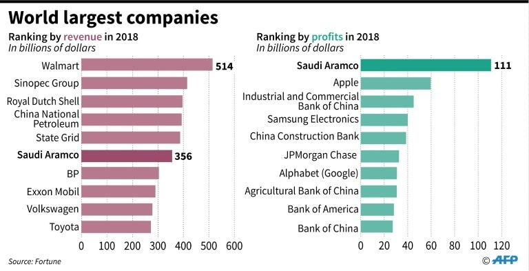 World's 10 largest companies by revenue in 2018, showing position of Aramco