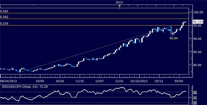 Forex_USDJPY_Technical_Analysis_03.12.2013_body_Picture_5.png, USD/JPY Technical Analysis 03.12.2013