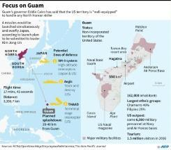 Trump ramps up Guam assurances over N. Korea threat