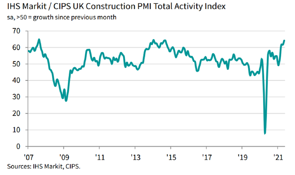According to IHS Market's monthly construction purchasing managers index (PMI), the sector jumped to 64.2 in May from 61.6 the previous month, its highest level since September 2014.  Chart: IHS Markit, CIPS