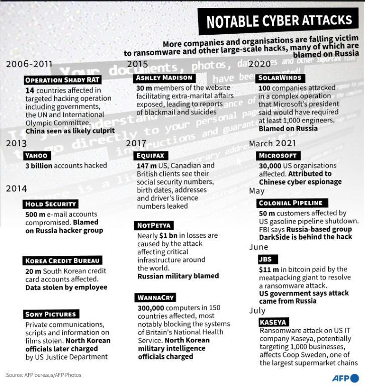 Notable cyber attacks