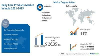 Technavio has announced its latest market research report titled Baby Care Products Market in India by Product and Distribution Channel - Forecast and Analysis 2021-2025