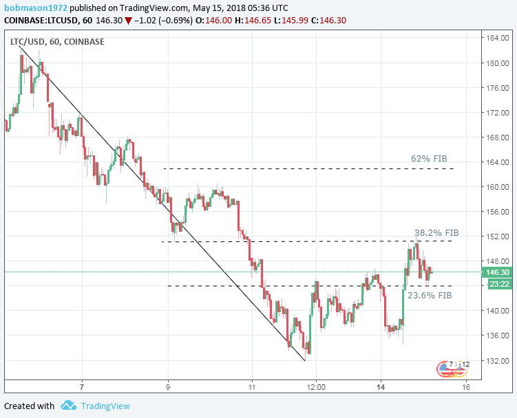 LTC/USD 15/05/18 Hourly Chart