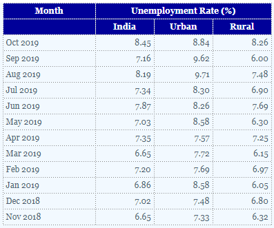 Unemployment rate across India.